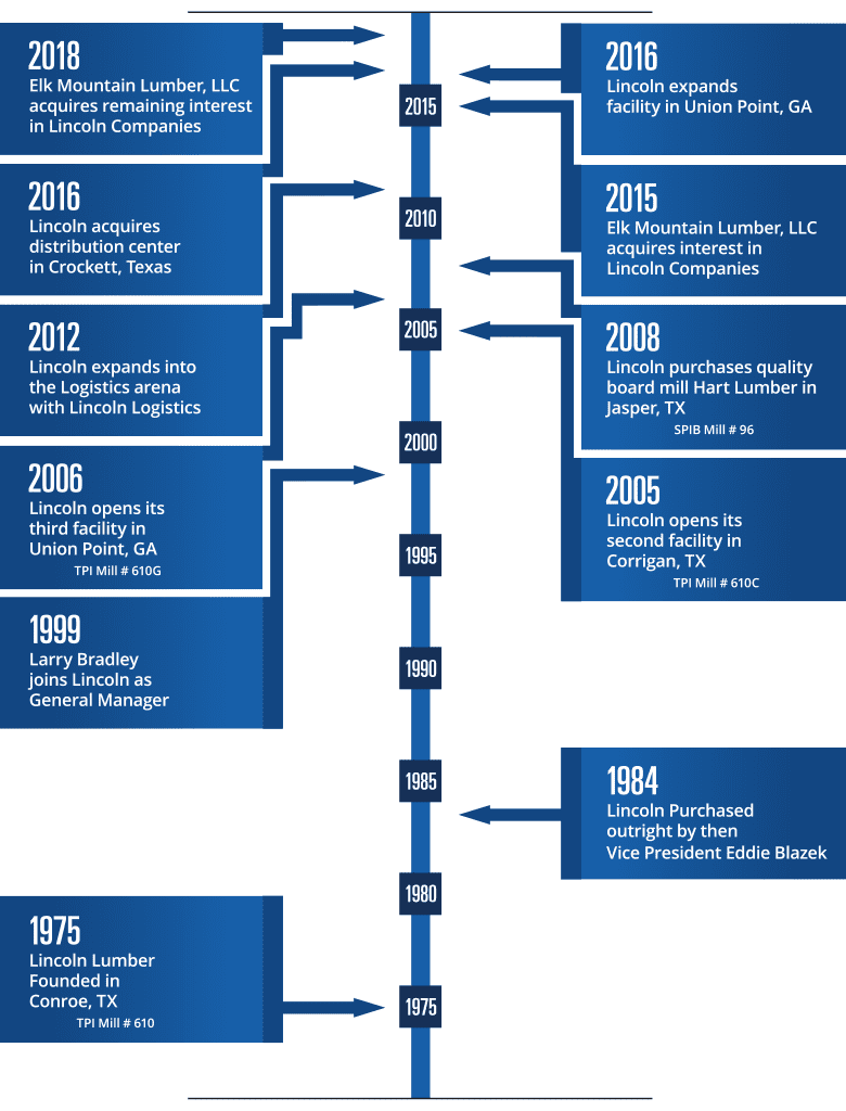 Lincoln Lumber Timeline