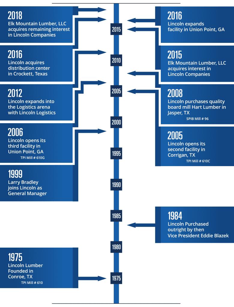 Lincoln Lumber Timeline